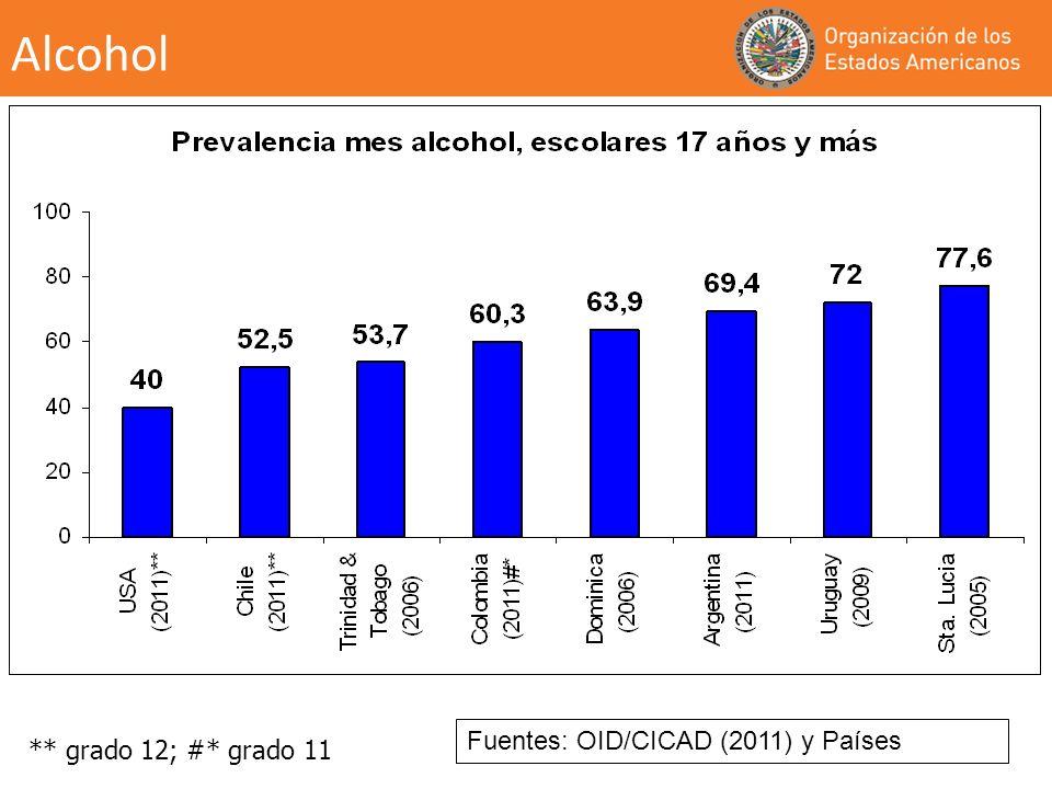 Alcohol Fuentes: OID/CICAD (2011) y Países ** grado 12; #* grado 11