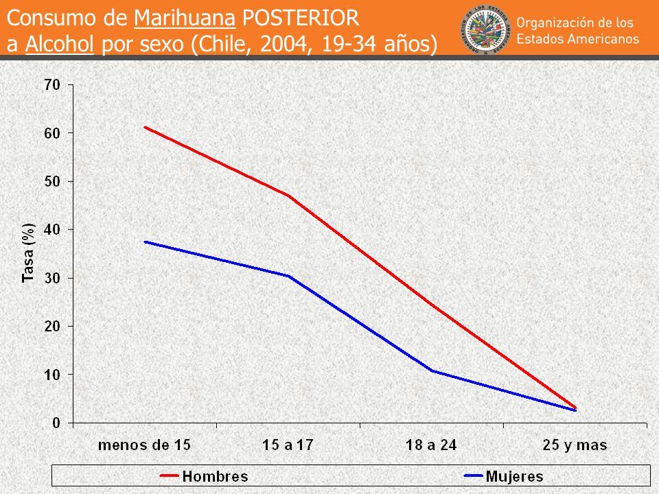 Consumo de Marihuana POSTERIOR
