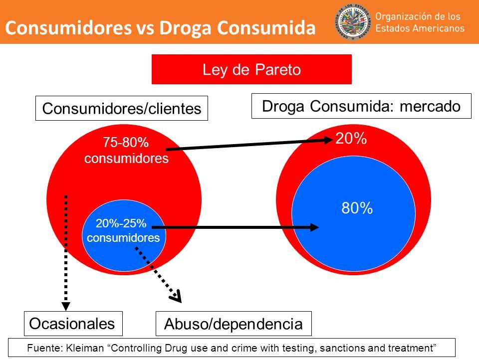 Consumidores vs Droga Consumida