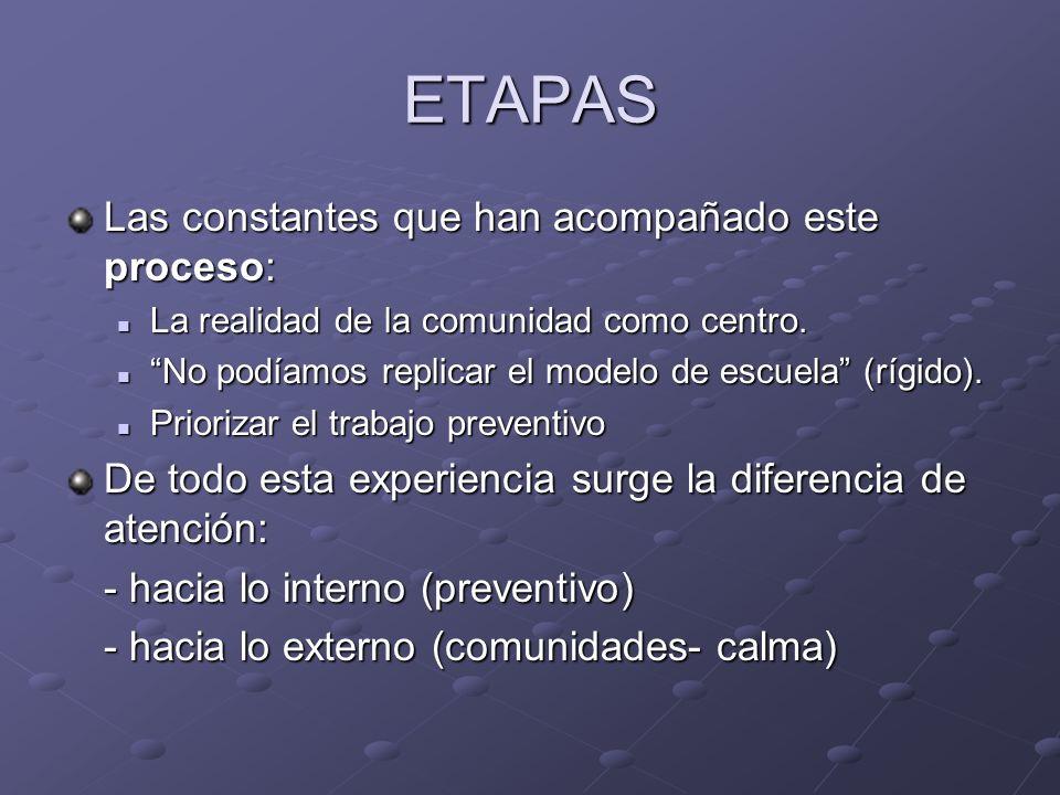 ETAPAS Las constantes que han acompañado este proceso: