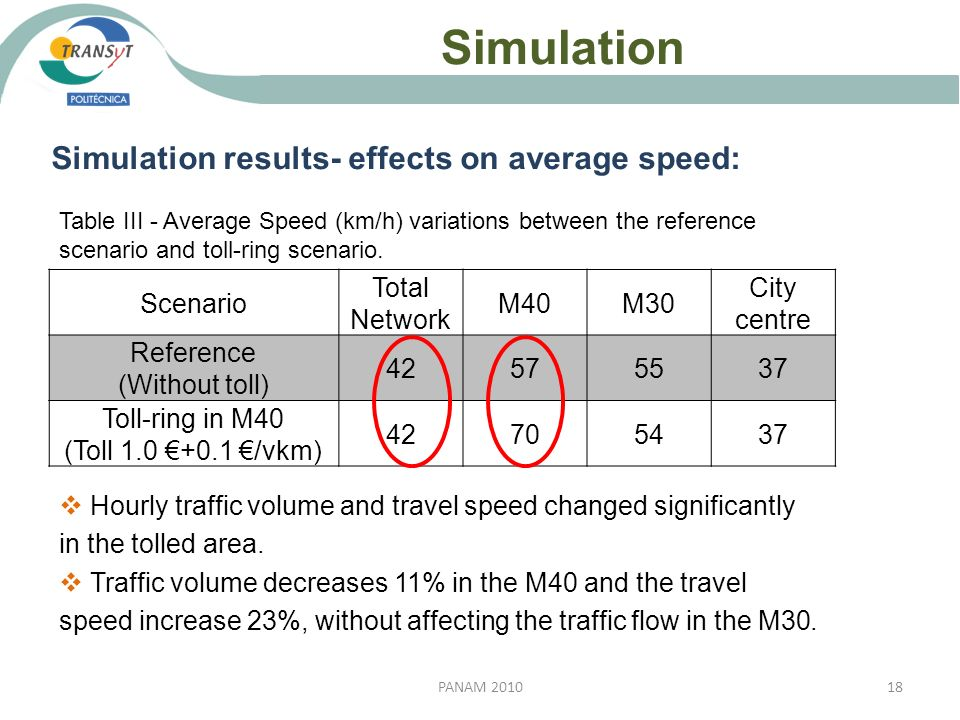 Simulation Simulation results- effects on average speed: Scenario