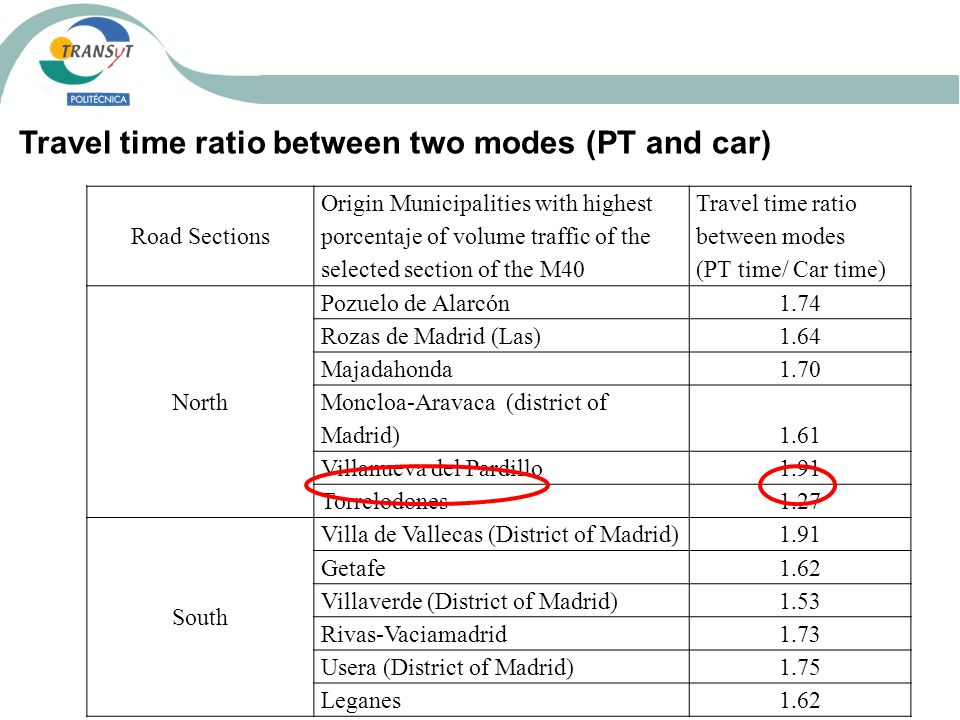 Travel time ratio between two modes (PT and car)