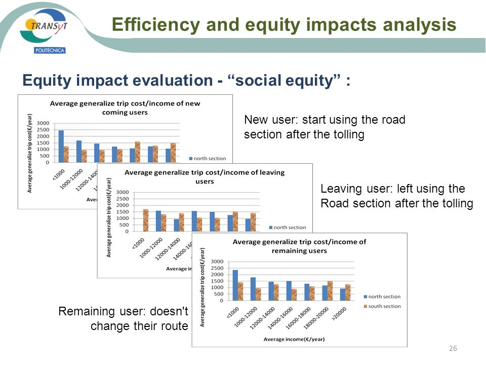 Efficiency and equity impacts analysis