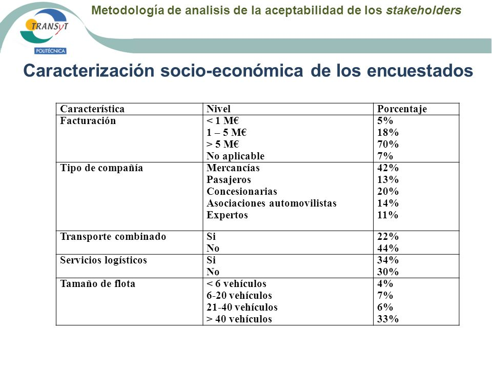 Caracterización socio-económica de los encuestados