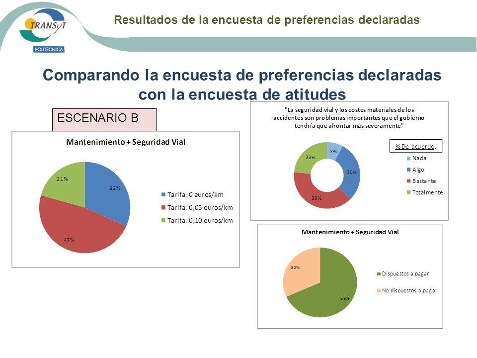 Resultados de la encuesta de preferencias declaradas