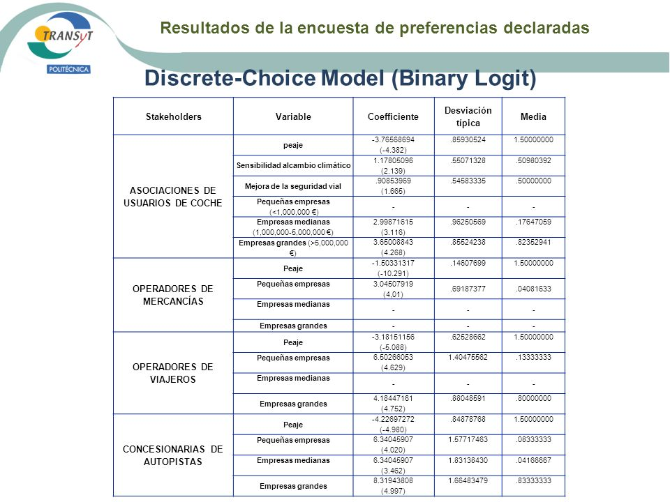 Discrete-Choice Model (Binary Logit)