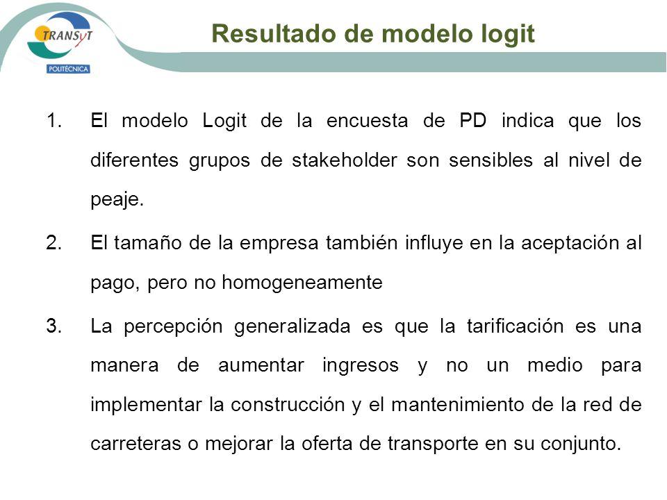 Resultado de modelo logit