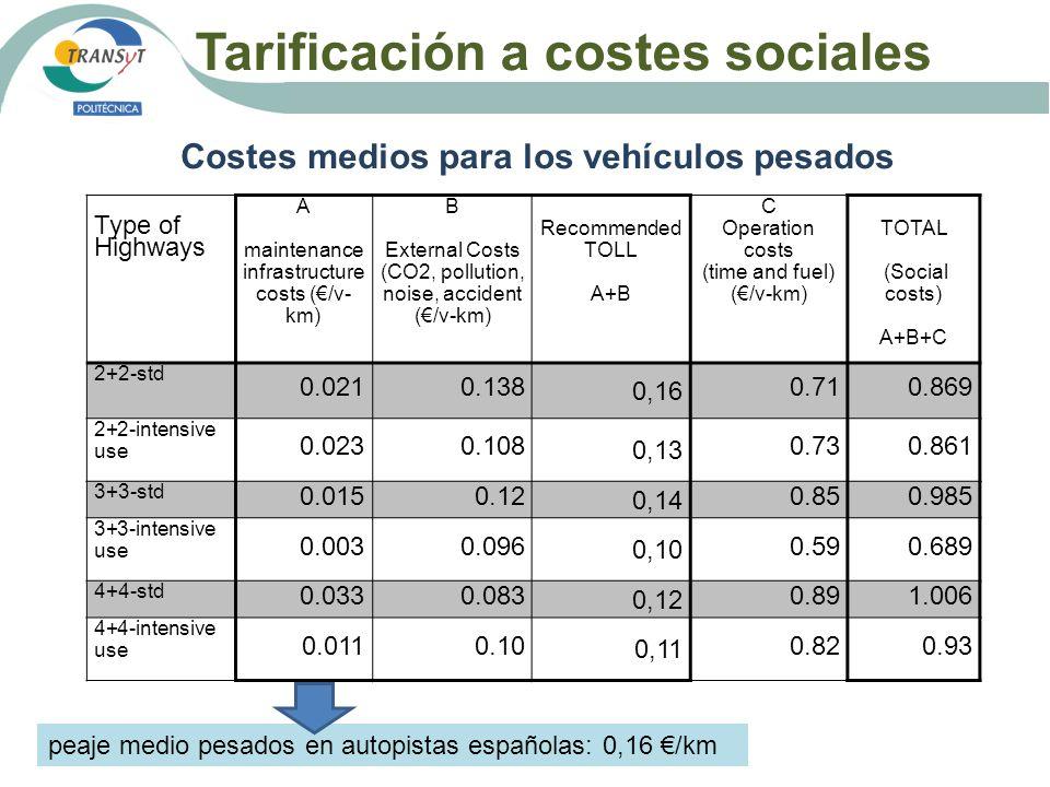 Tarificación a costes sociales