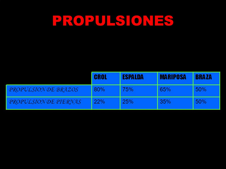 PROPULSIONES CROL ESPALDA MARIPOSA BRAZA PROPULSION DE BRAZOS