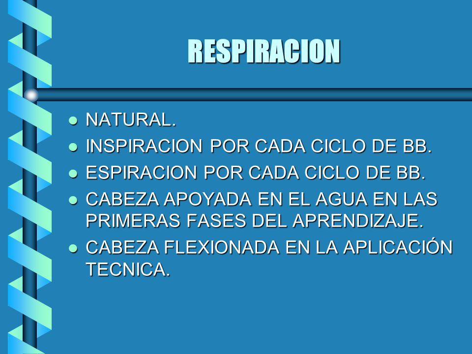 RESPIRACION NATURAL. INSPIRACION POR CADA CICLO DE BB.