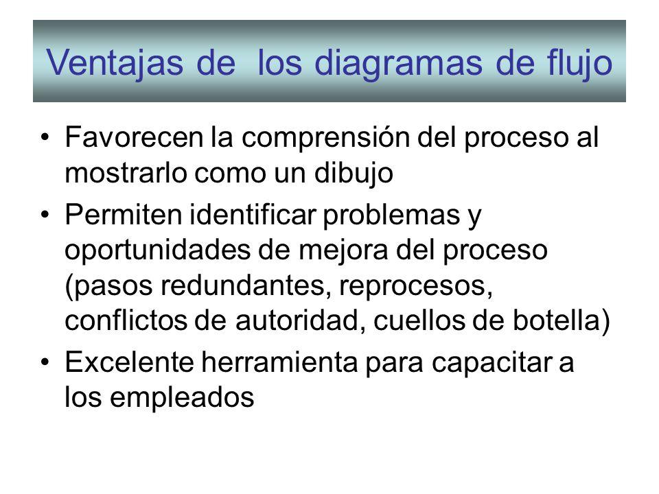 Tema 4 seleccin y diseo de procesos productivos ppt video ventajas de los diagramas de flujo ccuart Choice Image