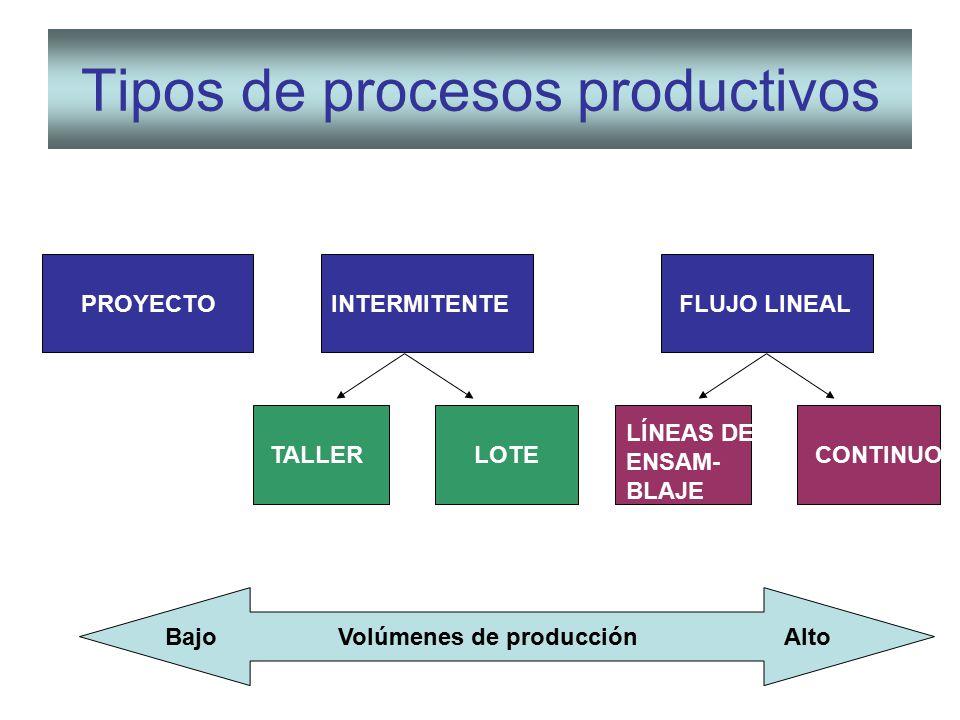 Tema 4 selecci n y dise o de procesos productivos ppt for Procesos de produccion de alimentos