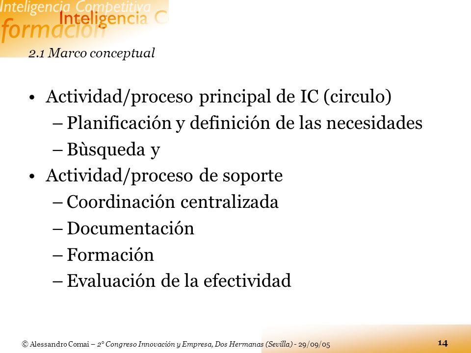 Actividad/proceso principal de IC (circulo)