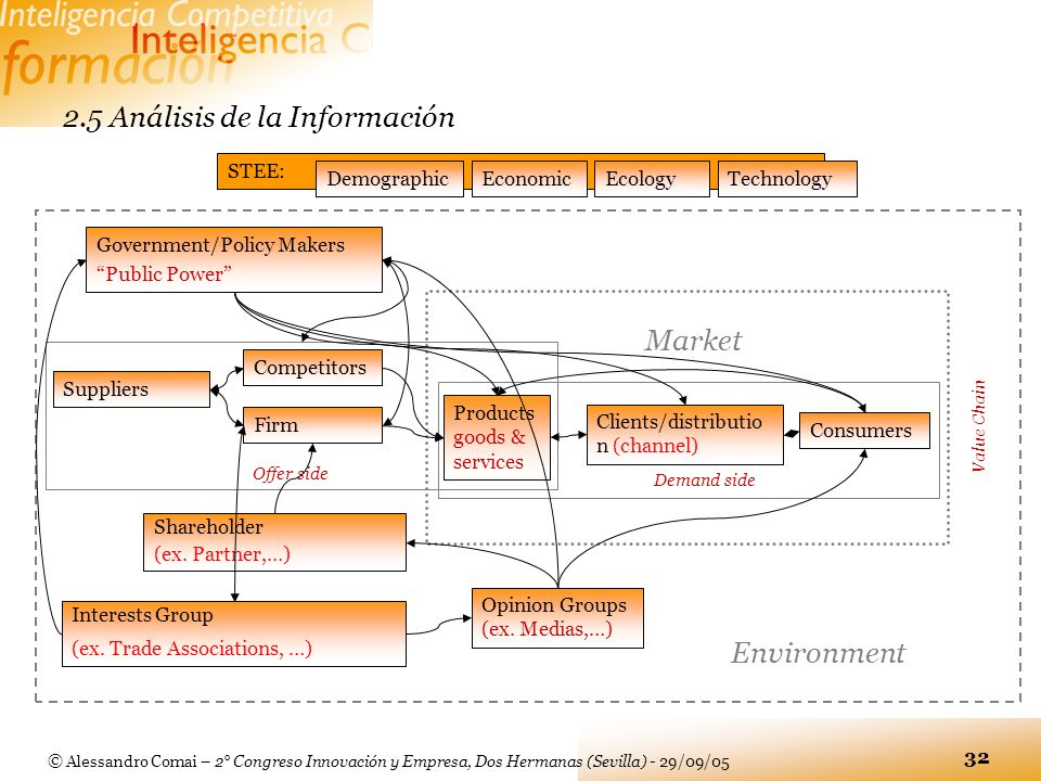 2.5 Análisis de la Información
