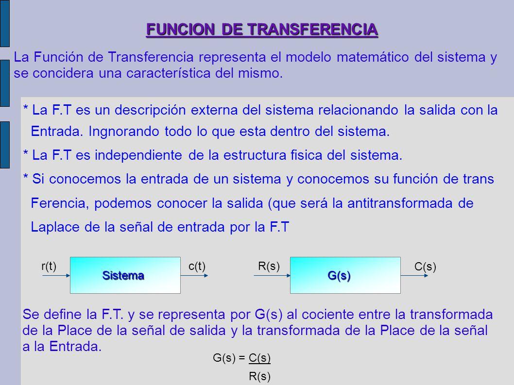 Funcion de transferencia ppt descargar for Funcion de salida