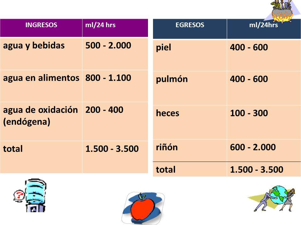 agua y bebidas 500 - 2.000 agua en alimentos 800 - 1.100