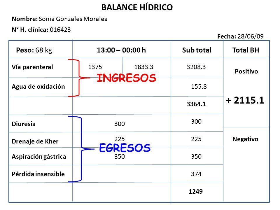 INGRESOS + 2115.1 EGRESOS BALANCE HÍDRICO Peso: 68 kg 13:00 – 00:00 h