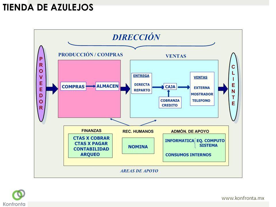 TIENDA DE AZULEJOS
