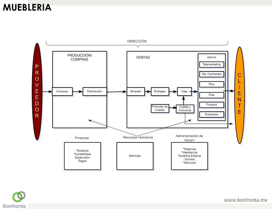 Estructuras orientadas al cliente ppt video online descargar for Mueblerias on line
