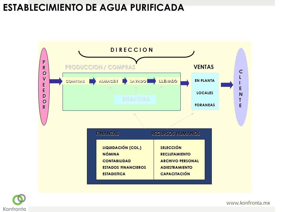 ESTABLECIMIENTO DE AGUA PURIFICADA