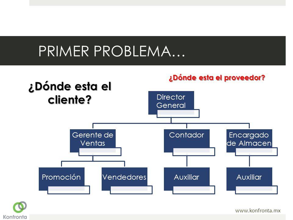 PRIMER PROBLEMA… ¿Dónde esta el cliente ¿Dónde esta el proveedor