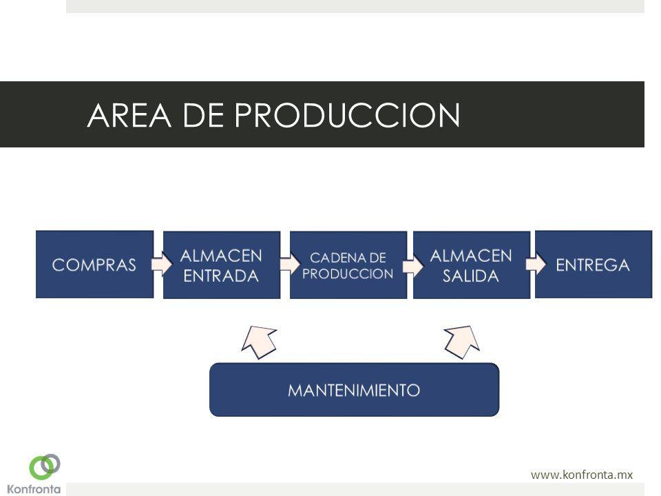 AREA DE PRODUCCION COMPRAS ALMACEN ENTRADA ALMACEN SALIDA ENTREGA