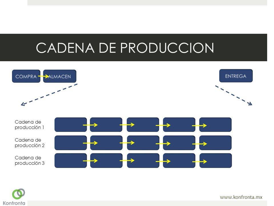 CADENA DE PRODUCCION COMPRA ALMACEN ENTREGA Cadena de producción 1