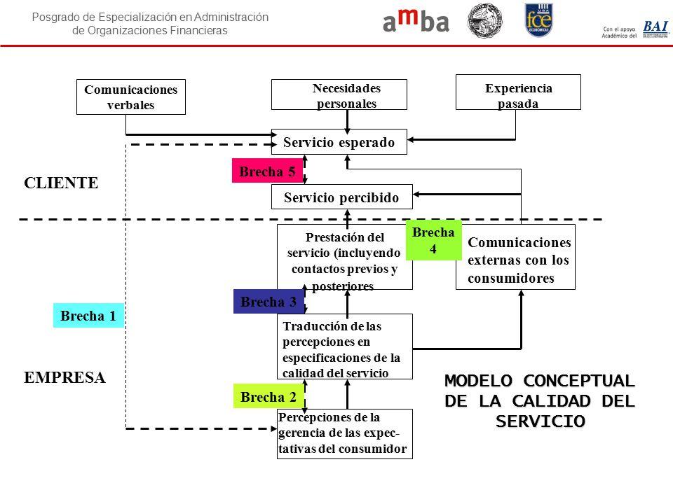 MODELO CONCEPTUAL DE LA CALIDAD DEL SERVICIO