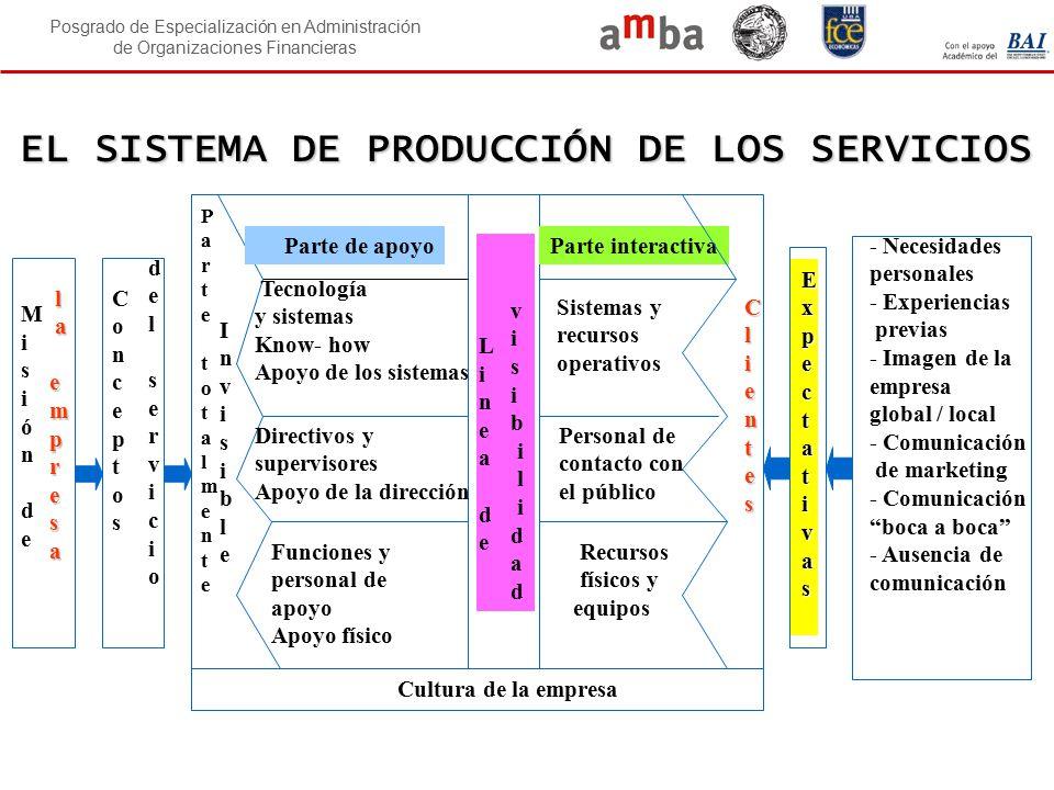 EL SISTEMA DE PRODUCCIÓN DE LOS SERVICIOS