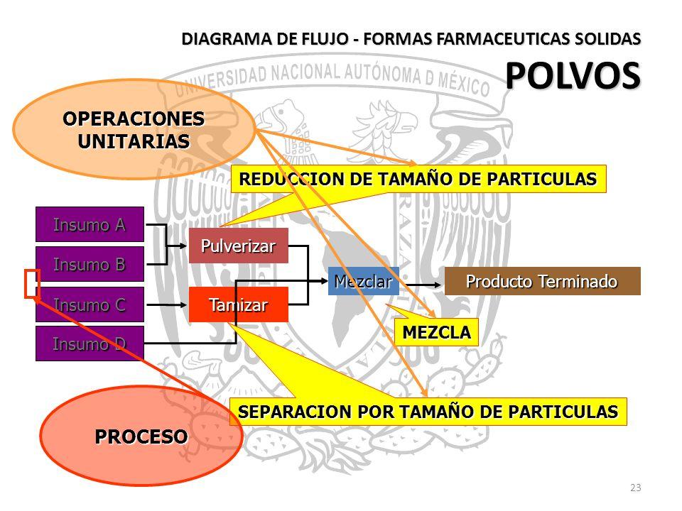 DIAGRAMA DE FLUJO - FORMAS FARMACEUTICAS SOLIDAS POLVOS