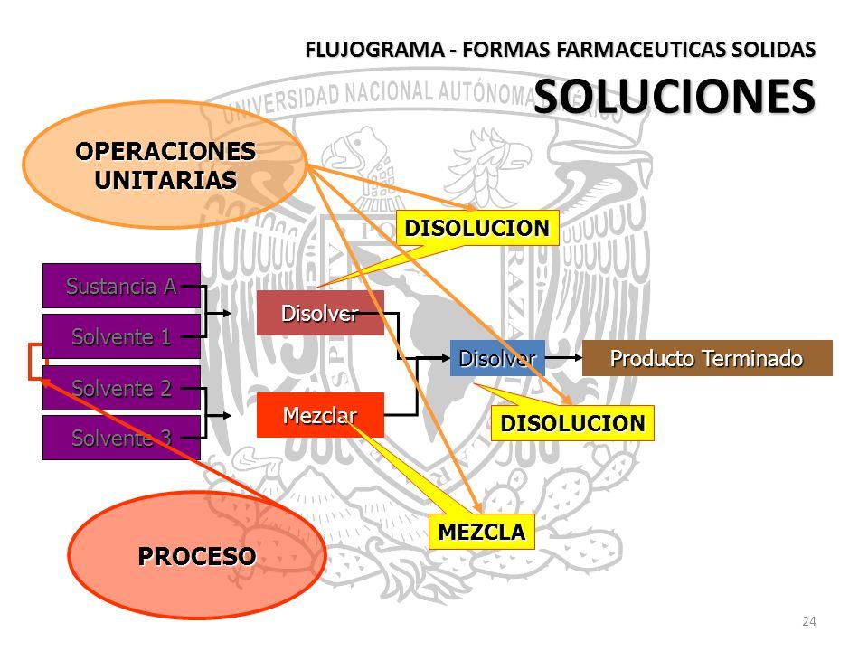 FLUJOGRAMA - FORMAS FARMACEUTICAS SOLIDAS SOLUCIONES