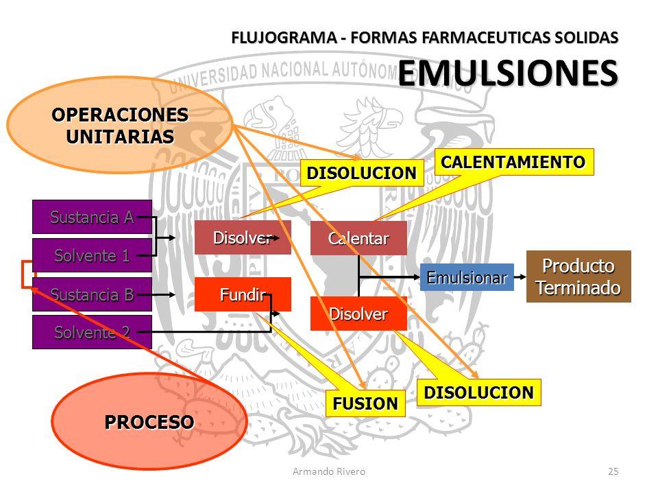 FLUJOGRAMA - FORMAS FARMACEUTICAS SOLIDAS EMULSIONES