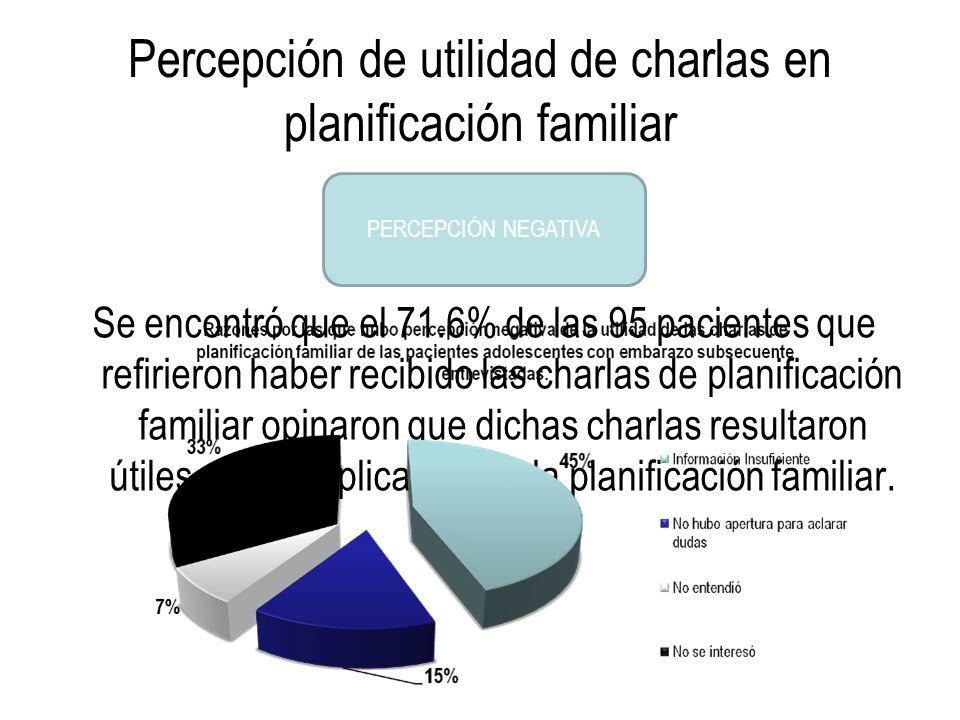 Percepción de utilidad de charlas en planificación familiar