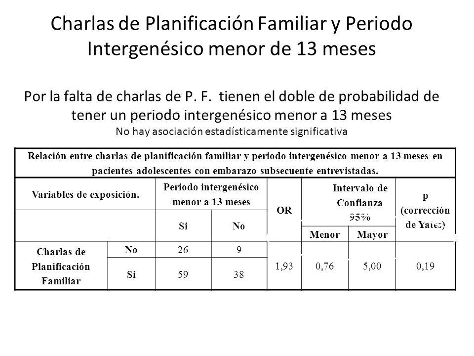Charlas de Planificación Familiar y Periodo Intergenésico menor de 13 meses Por la falta de charlas de P. F. tienen el doble de probabilidad de tener un periodo intergenésico menor a 13 meses No hay asociación estadísticamente significativa