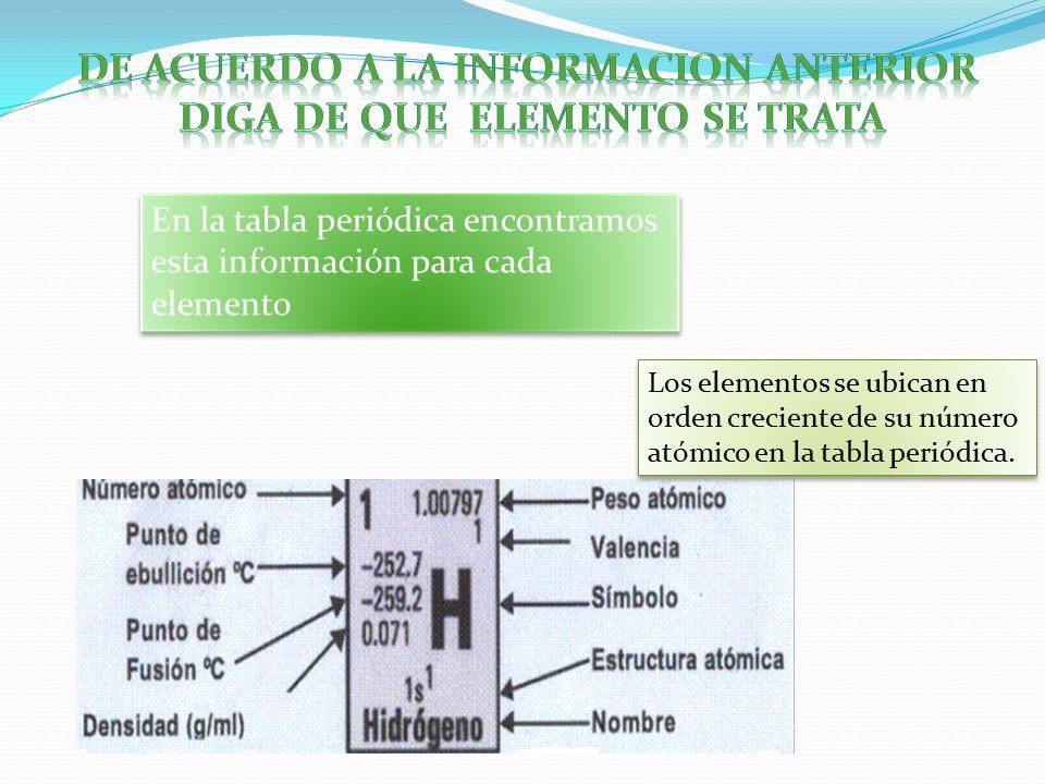 Tabla periodica de los elementos quimicos densidad choice image tabla periodica de los elementos quimicos punto de fusion image tabla periodica de los elementos quimicos urtaz Image collections