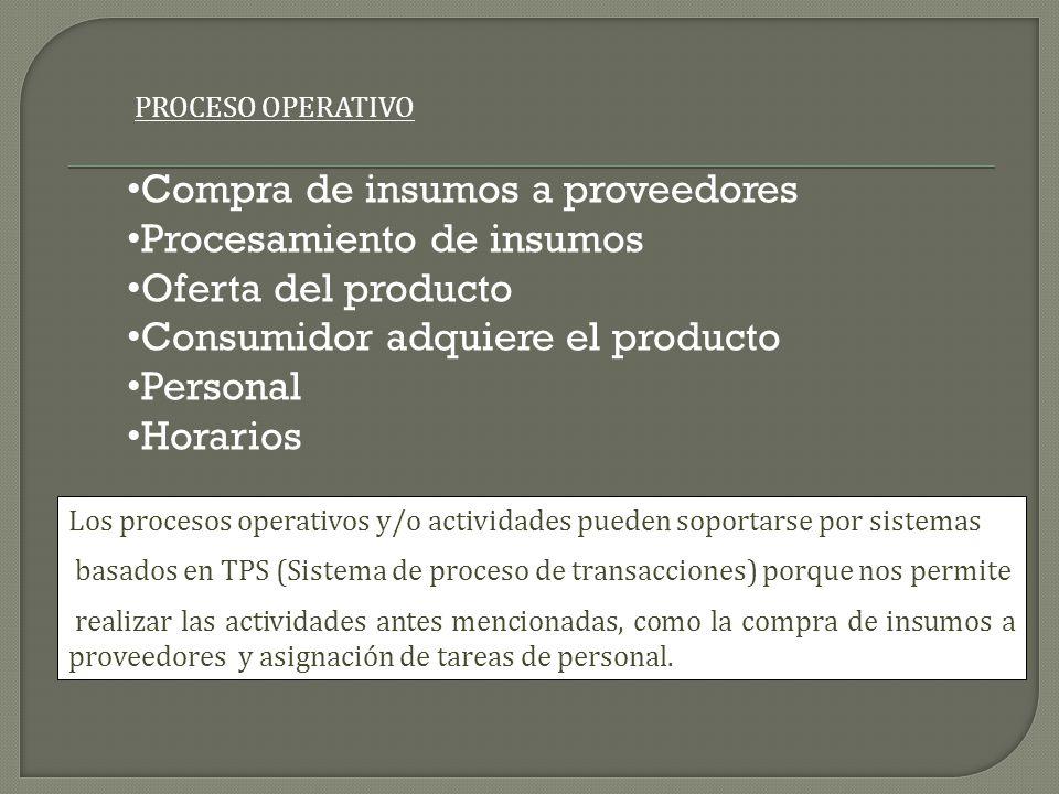 Compra de insumos a proveedores Procesamiento de insumos