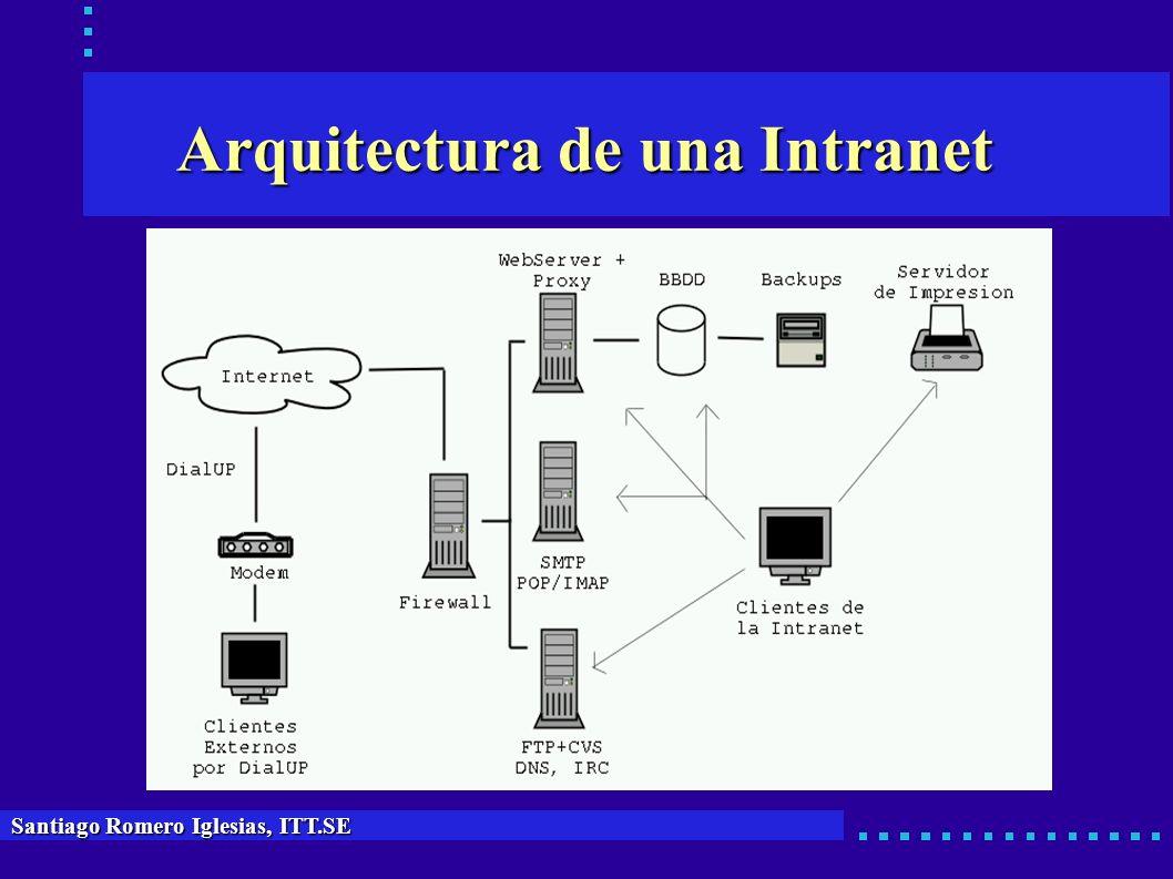 Arquitectura de una Intranet
