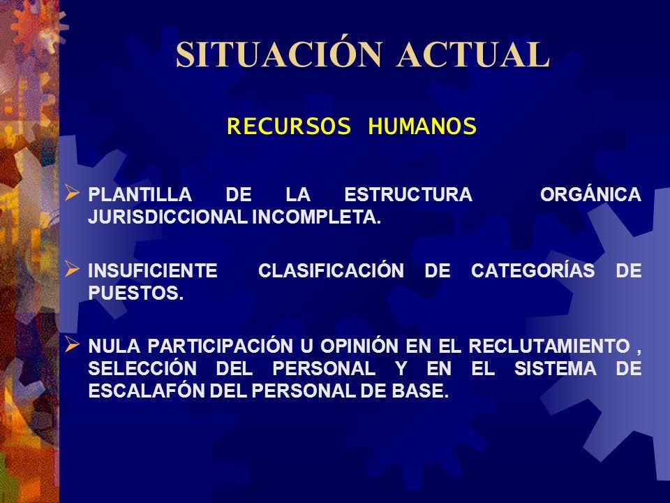 SITUACIÓN ACTUAL RECURSOS HUMANOS