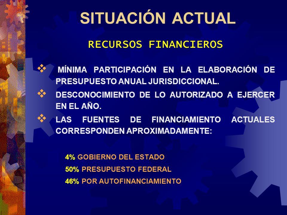 SITUACIÓN ACTUAL RECURSOS FINANCIEROS