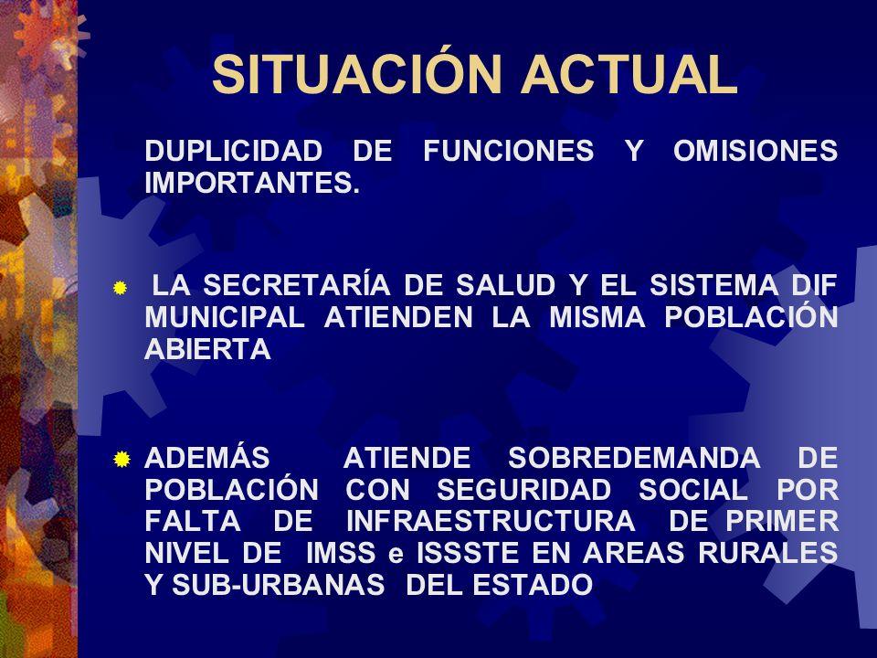 SITUACIÓN ACTUAL DUPLICIDAD DE FUNCIONES Y OMISIONES IMPORTANTES.