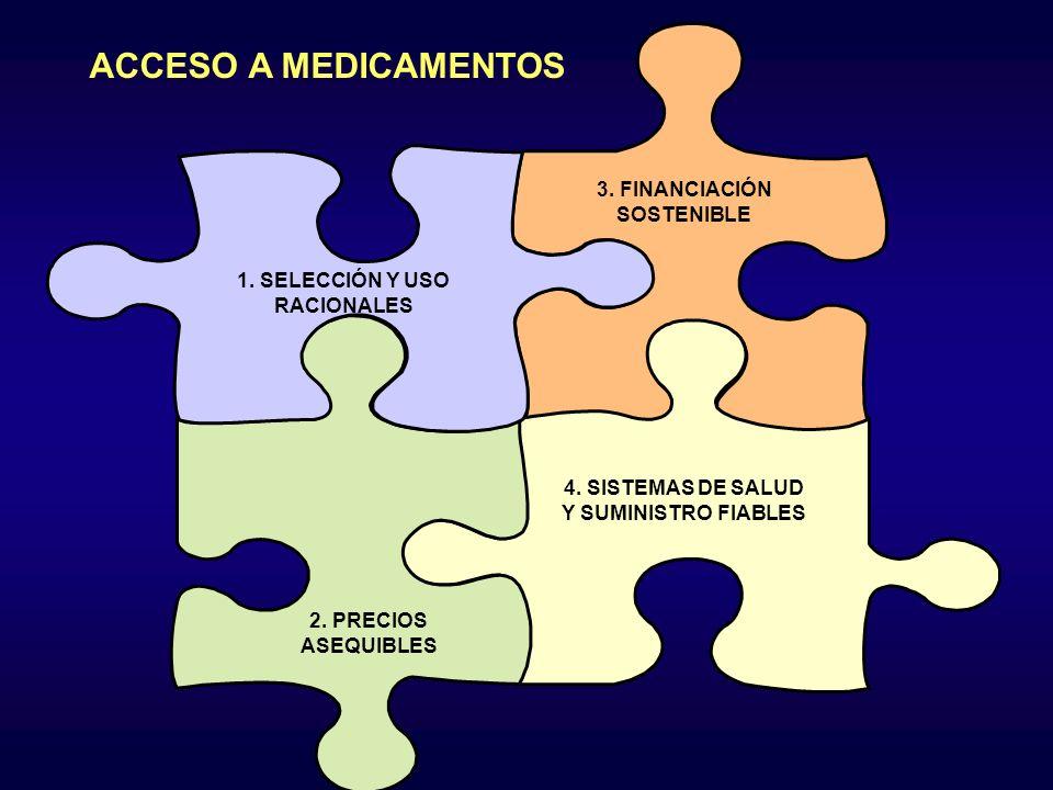 ACCESO A MEDICAMENTOS 3. FINANCIACIÓN SOSTENIBLE