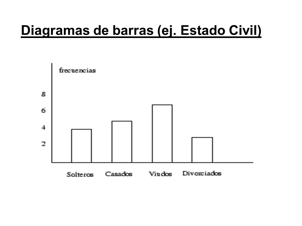 Diagramas de barras (ej. Estado Civil)