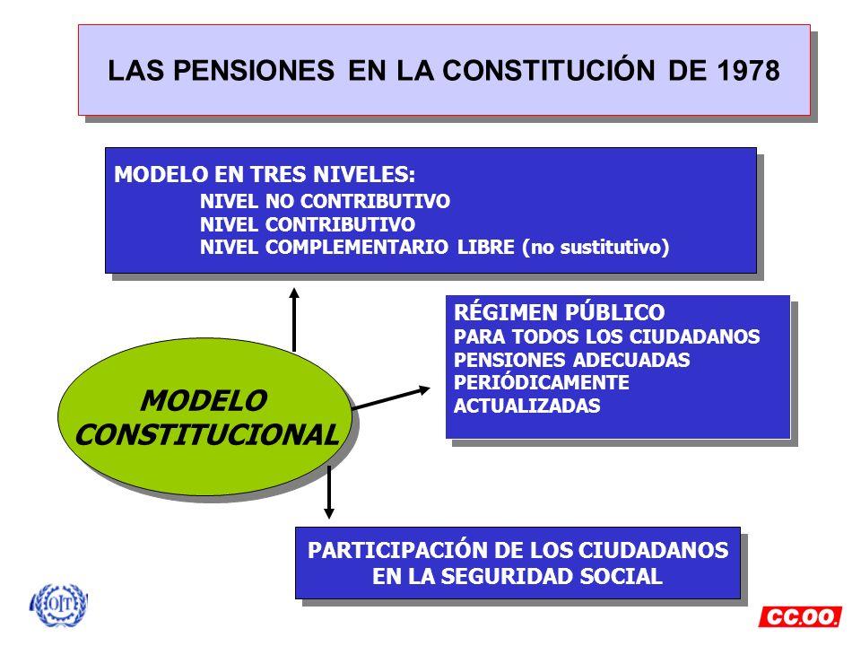 LAS PENSIONES EN LA CONSTITUCIÓN DE 1978