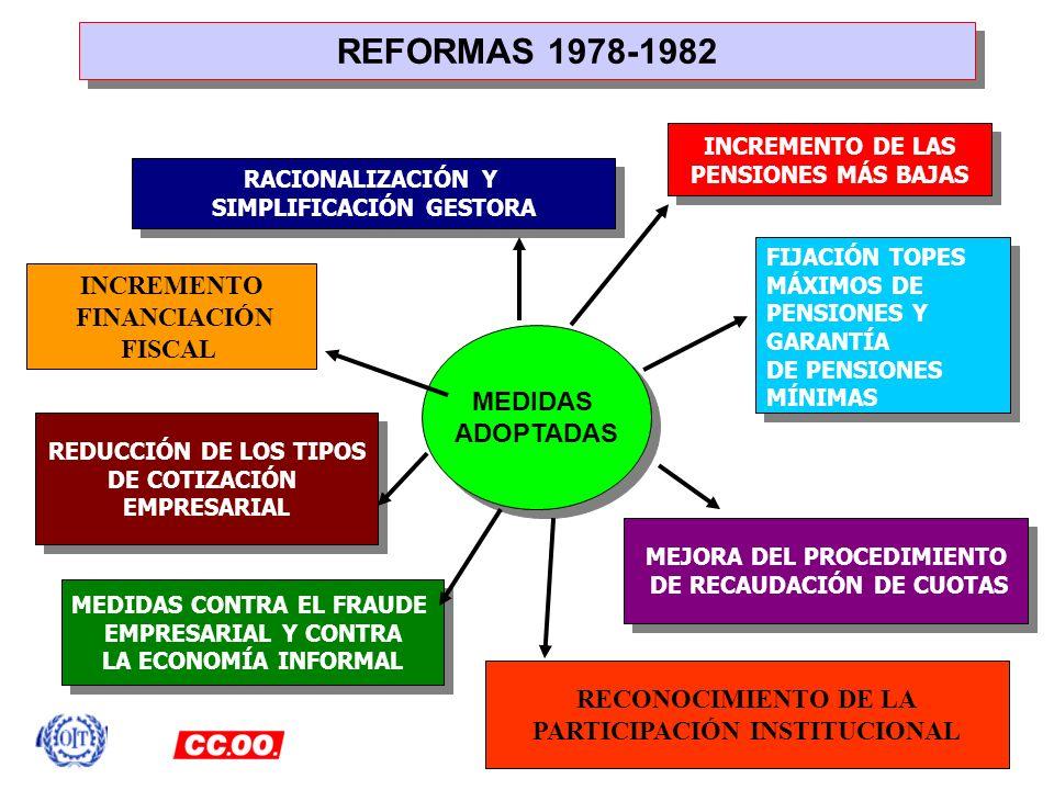 REFORMAS 1978-1982 INCREMENTO FINANCIACIÓN FISCAL MEDIDAS ADOPTADAS