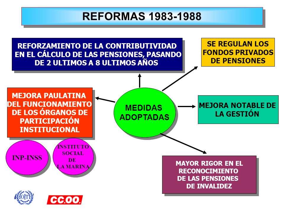 REFORMAS 1983-1988 MEDIDAS ADOPTADAS SE REGULAN LOS