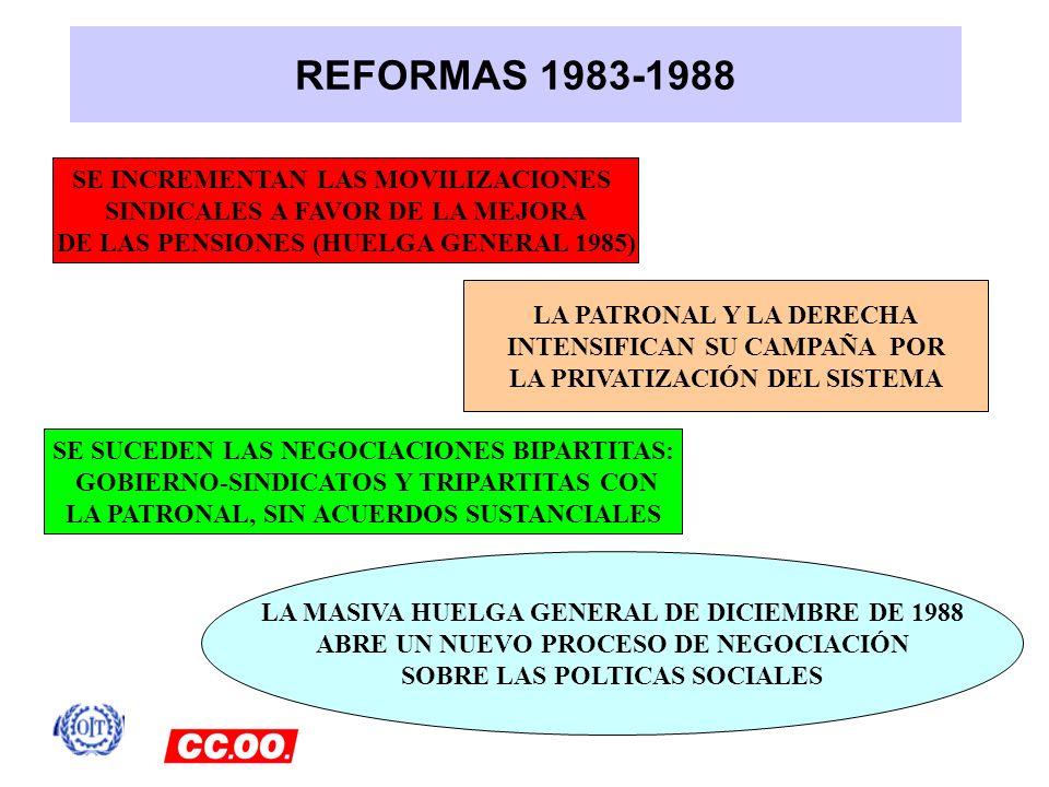 REFORMAS 1983-1988 SE INCREMENTAN LAS MOVILIZACIONES
