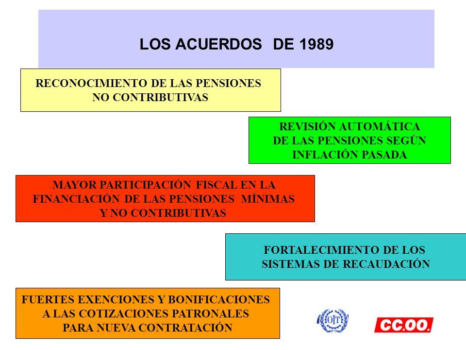 LOS ACUERDOS DE 1989 RECONOCIMIENTO DE LAS PENSIONES NO CONTRIBUTIVAS