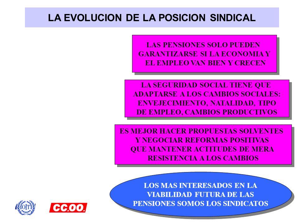 LA EVOLUCION DE LA POSICION SINDICAL