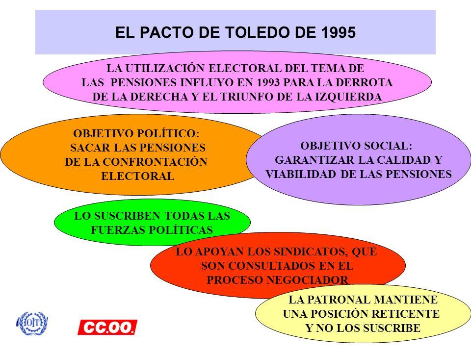 EL PACTO DE TOLEDO DE 1995 LA UTILIZACIÓN ELECTORAL DEL TEMA DE