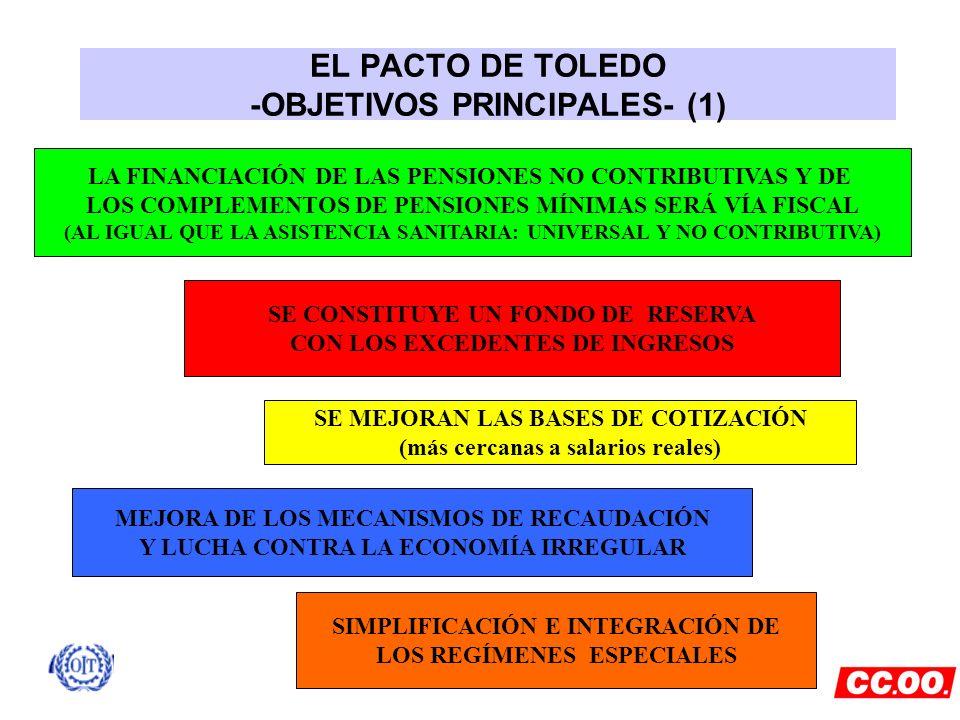 EL PACTO DE TOLEDO -OBJETIVOS PRINCIPALES- (1)